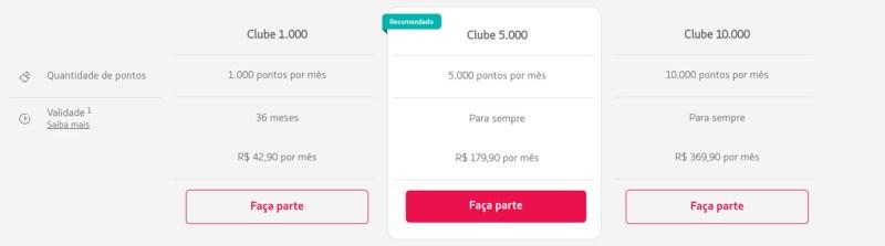 Clube Latam Pass - antiga multiplus