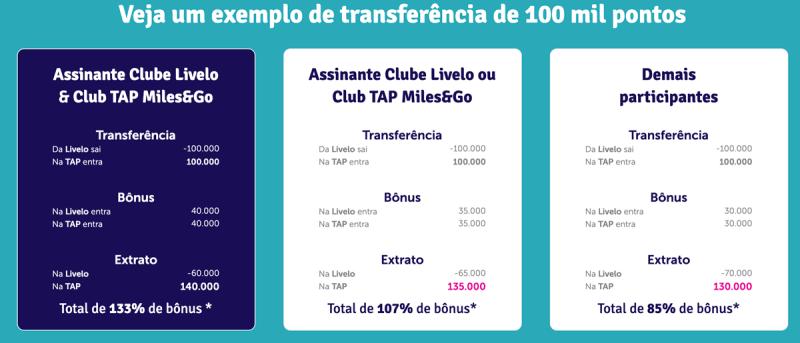 Promoção bumerangue para transferência de pontos entre Livelo e TAP