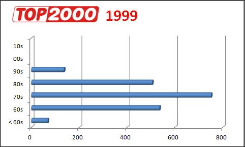 Afbeeldingsresultaat voor top2000 1999