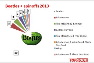 Top 2000: noteringen van de Beatles