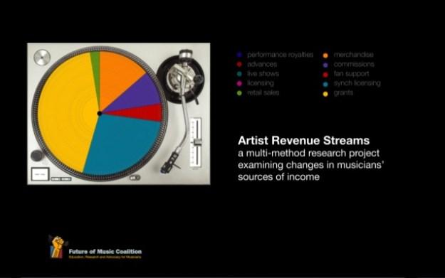 Streaming: verdient een artiest nog wel genoeg