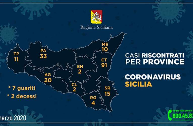 Regione Siciliana, Coronavirus, 32 più di ieri. Dati aggiornati, domenica 15 Marzo 2020.