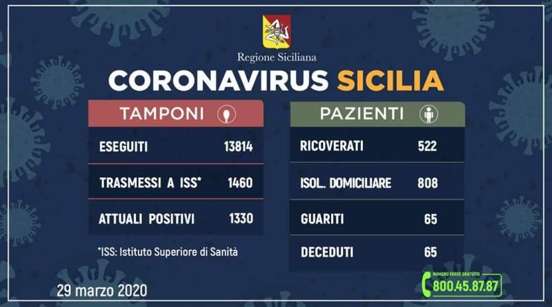 Regione Siciliana, coronavirus, risultano positivi 1.460 (+101 rispetto a ieri) ancora contagiate 1.330 persone (+88).