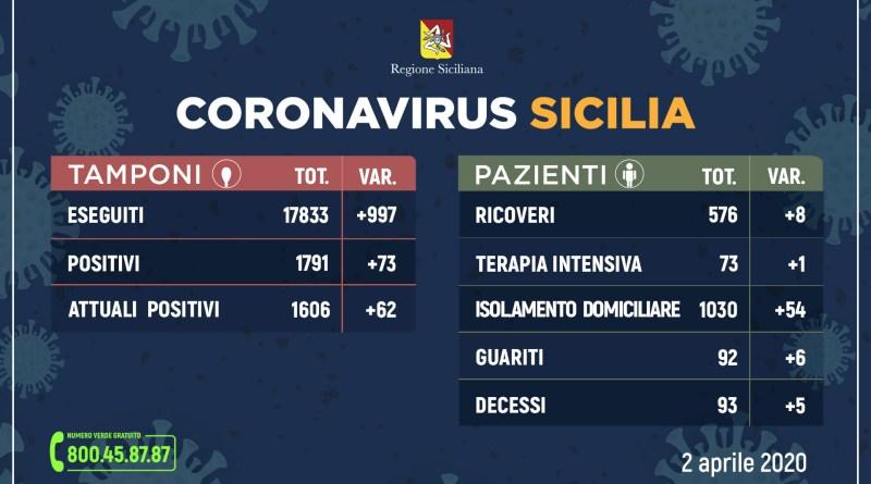 Regione Siciliana, coronavirus, sono risultati positivi 1.791 (+73 rispetto a ieri)