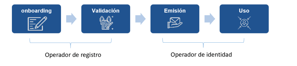 La gestión de la identidad se compone de 4 fases principales, formando un ciclo de vida. Onboarding, validación, emisión y uso