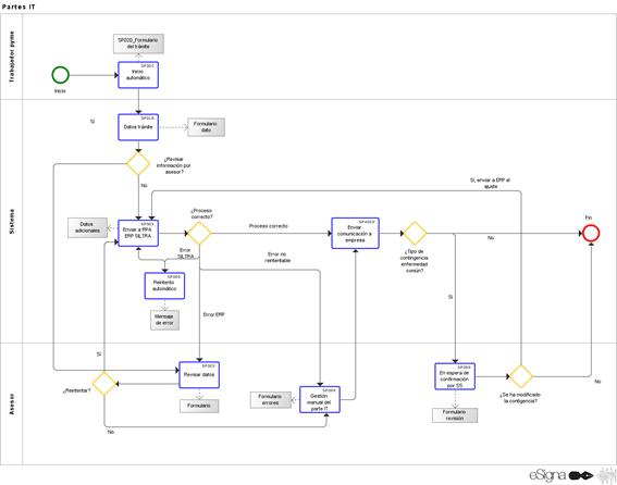 Imagen de ejemplo de flujo diagramado en notación BPMN con eSignaDesigner y su integración con eSigna RPA