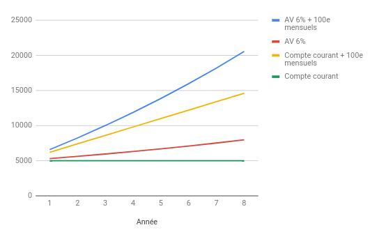 graph-interetscomposes-independantefinancierecom.png