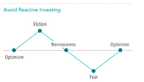 Avoid Reactive Investing