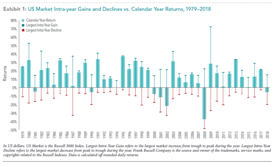 US Market Intra-year Gains & Declines vs Calendar Year Returns