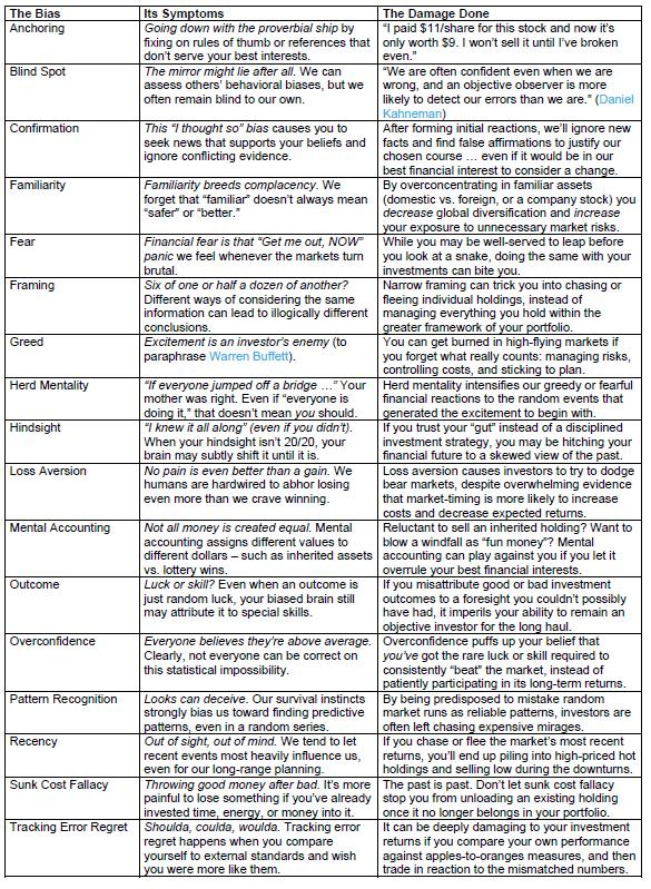 Behavioral Bias Overview
