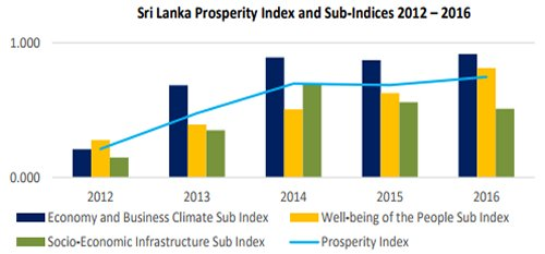 Sri Lanka has become more prosperous over last five years, Central Bank reports
