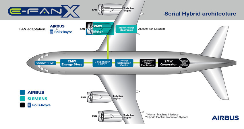 Hybrid Airliners