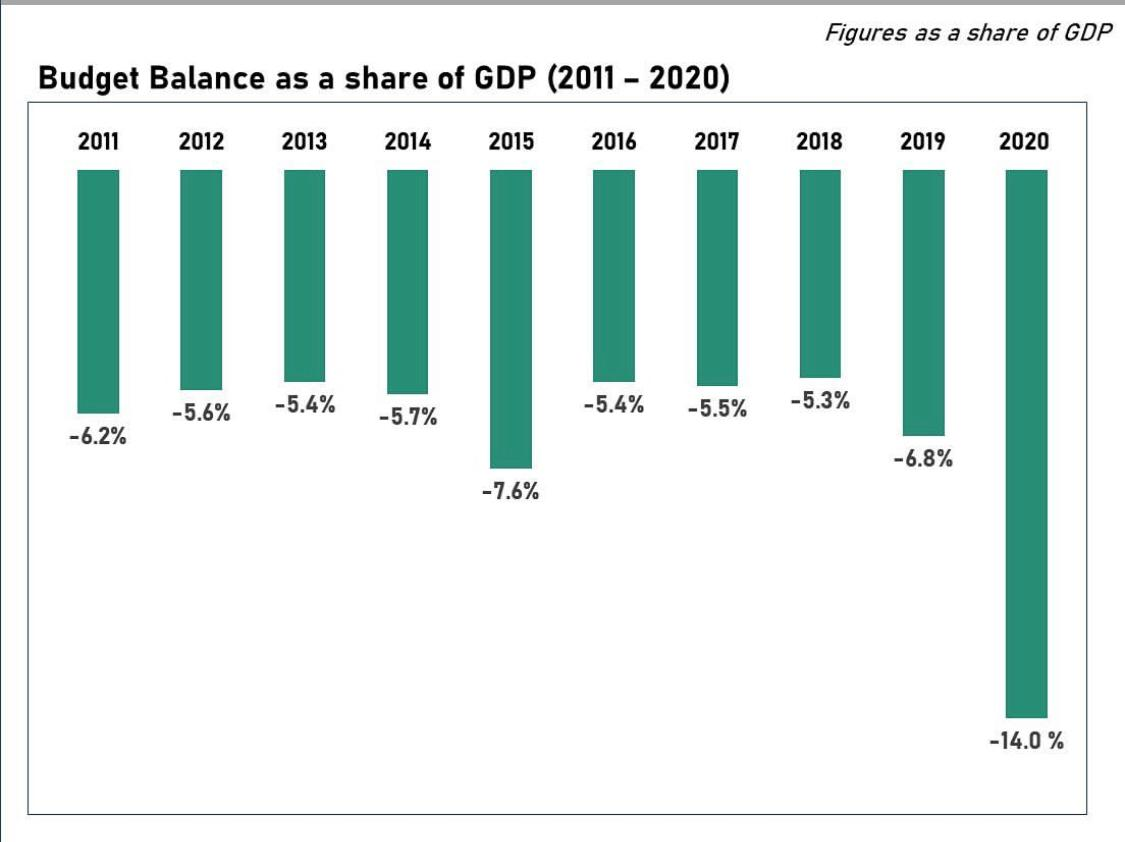 Close Look at Sri Lanka's Budget Deficit 2020
