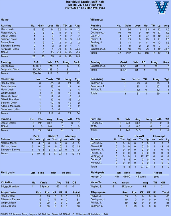 Villanova vs Maine 2017 STATS copy.pdf-4