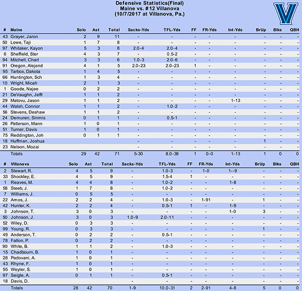 Villanova vs Maine 2017 STATS copy.pdf-5