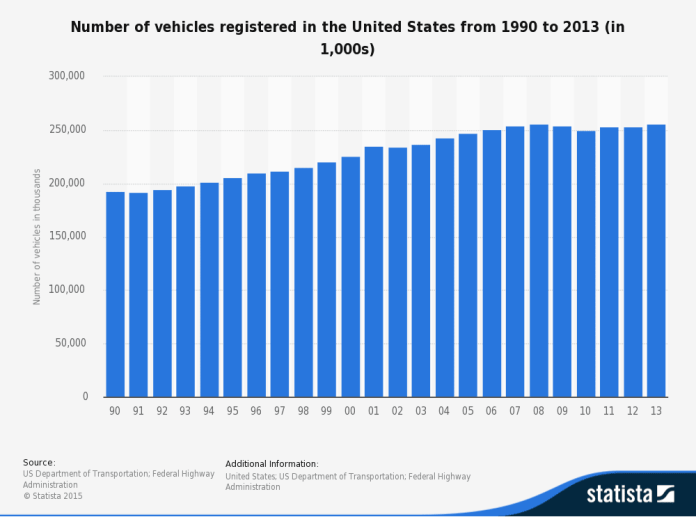 number-of-vehicles-in-the-united-states-since-19901