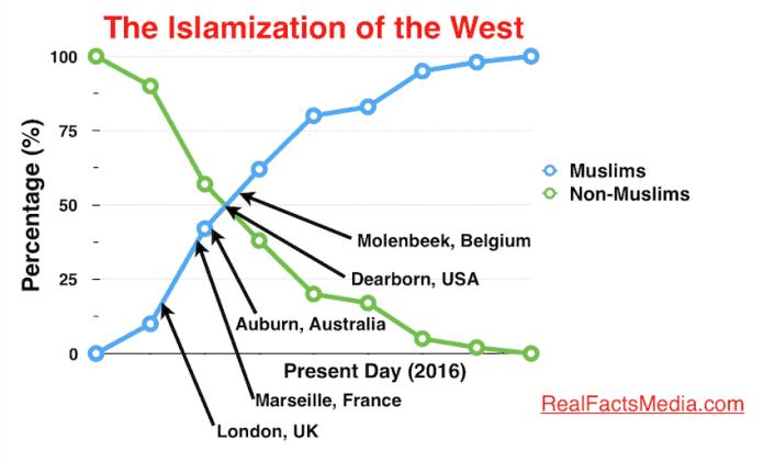 IslamizationoftheWest1