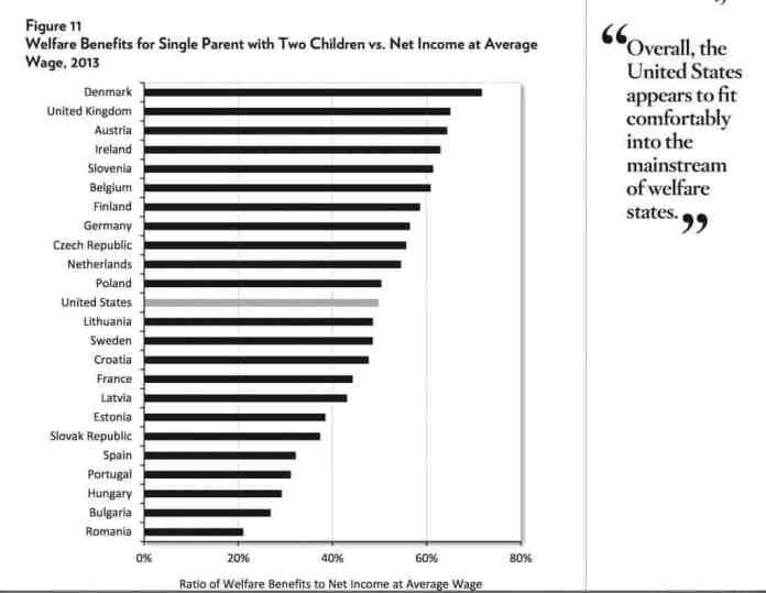 us welfare state