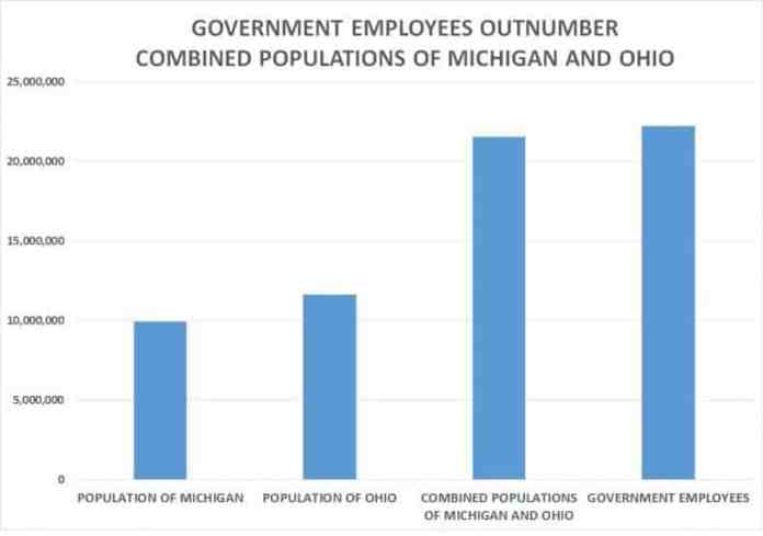 government-ohio-michigan-chart