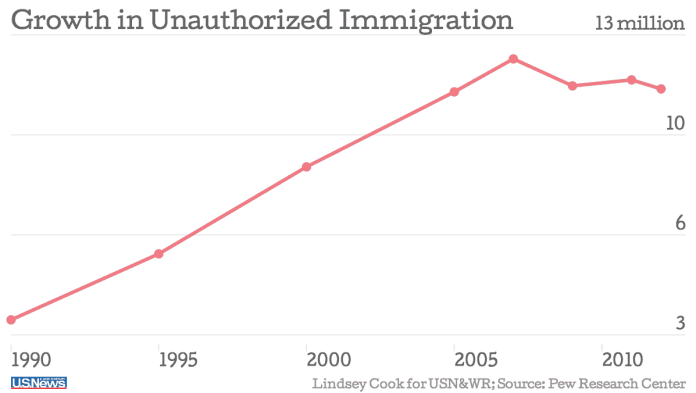growth-of-illegal-immigration