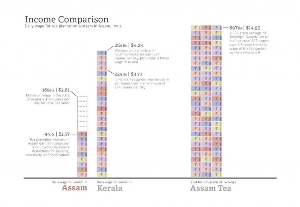 Income Comparison Graph draft