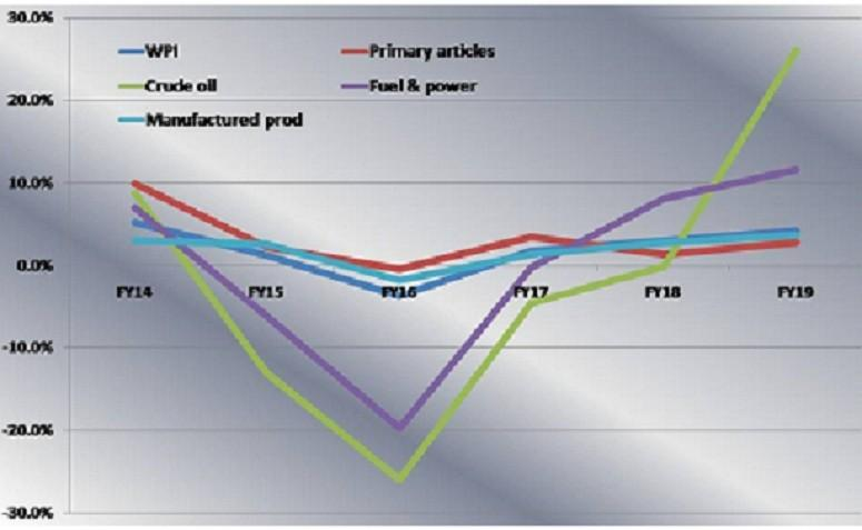 WPI Inflation – FY'19 Trend Analysis