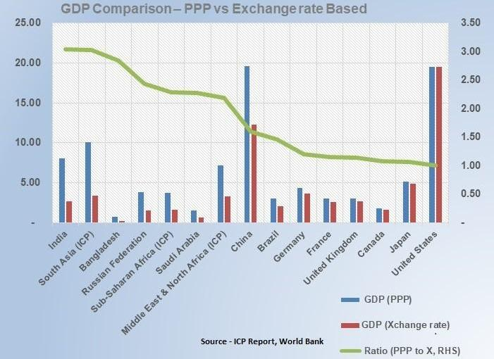 Purchasing Power Parity (PPP) – An Overview