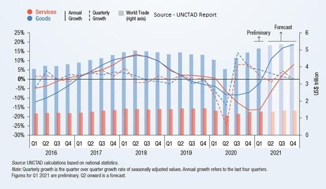 Global Trade – Analyzing the Covid Impact & Subsequent Recovery