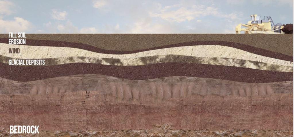 Soil levels