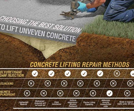 How To Level Sinking Concrete