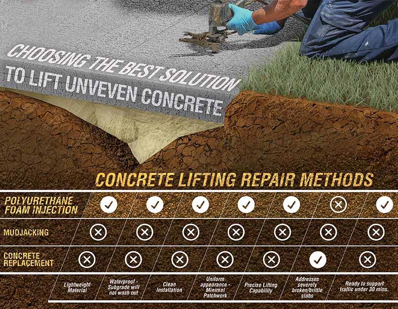 concrete lifting infographic