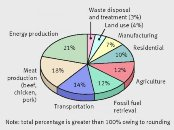 greenhouse gas emissions- percentage of the world annual total-indianbureaucracy