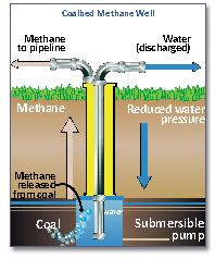 coal-bed-methane-resources-indian-bureaucracy