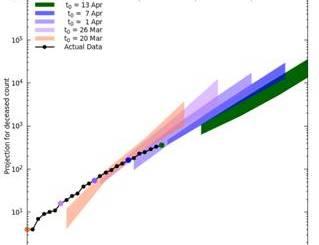 A predictive model by JNCASR