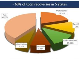Total recoveries cross 31 lakh