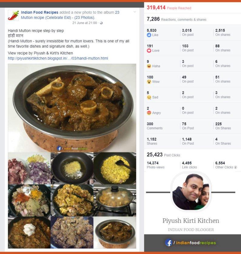 Indian Food Blogger (Piyush Kirti Kitchen) - Post Statistics