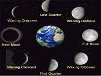 Moon In Indian Astrology