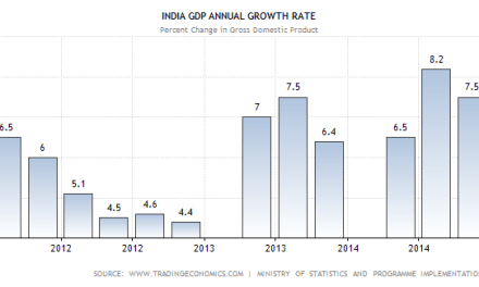 India s Quarterly GDP Growth FY13 and FY14