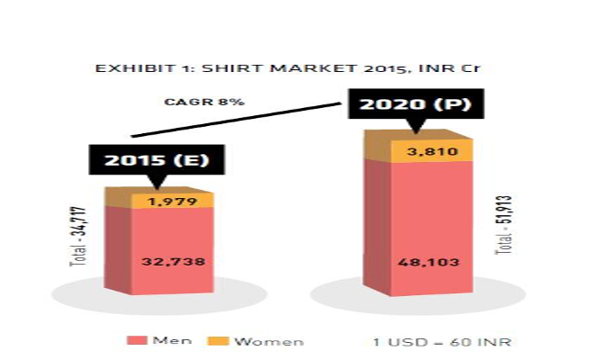 An Overview Of India S Fast Growing Shirt Market Indiaretailing Com