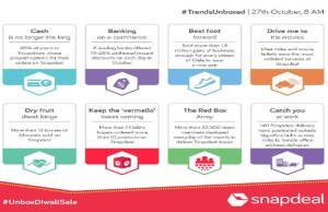 New e-commerce trends emerge from Snapdeal's Unbox Diwali Sale