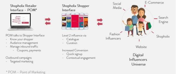 Case Study: How Shopholix enabled Forever 21 to convert digital traffic to in-store shoppers