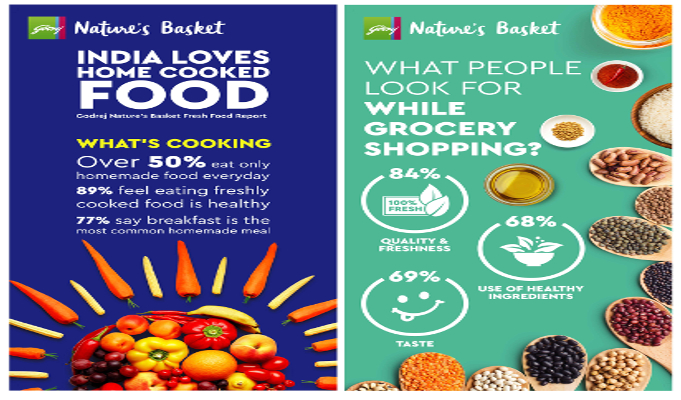 India votes for fresh, reveals study by Godrej Nature's Basket