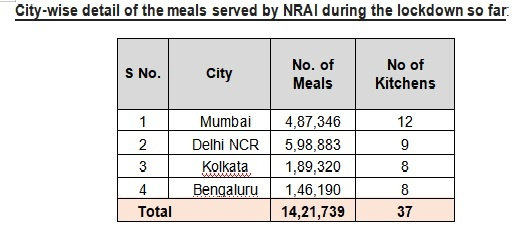 Restaurant industry takes up PM's call to feed the poor; will serve 10 million meals during the lockdown