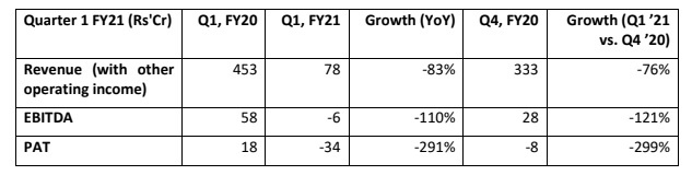 V-Mart reports 17 pc y-o-y recovery in sales against one-third operational days in Q1