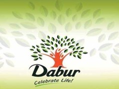 Dabur India Q2 net rises 20 pc to Rs 482.86 cr