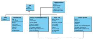 Online Mobile Recharge UML Class Diagram
