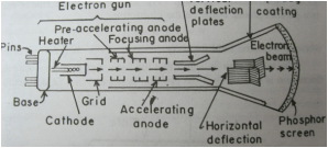 Construction of cathode ray tube and working of its ponents