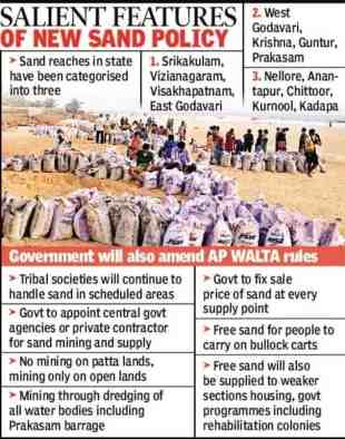 ap sand new policy 2021