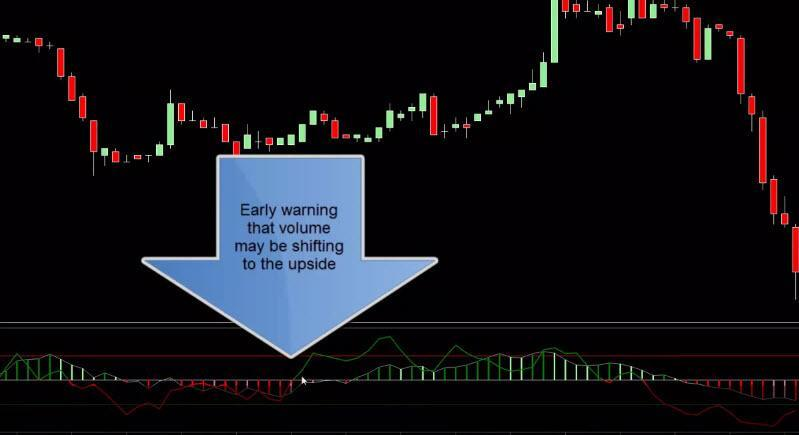 Volume indicator trading system