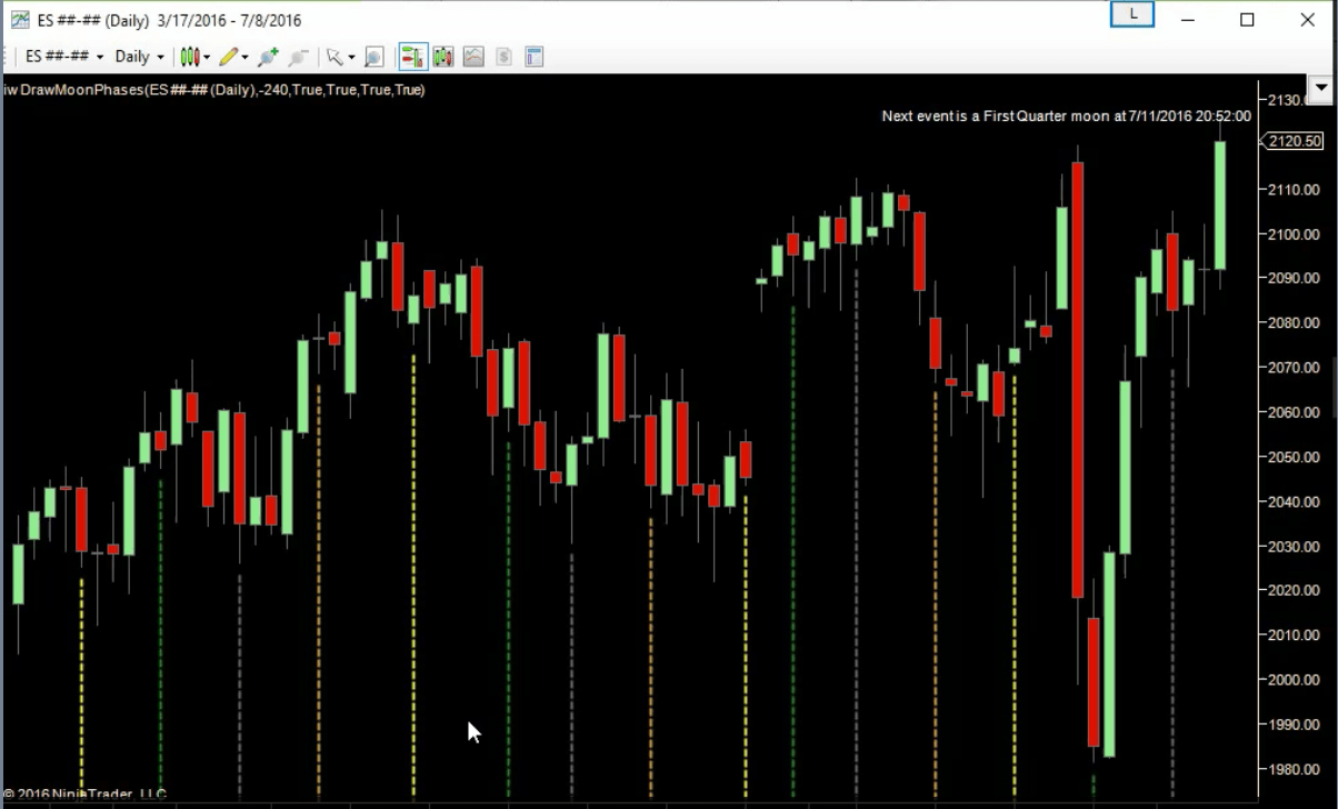 The Best Moon Phase Indicator For Ninjatrader Phases Diagram